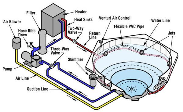 Par Pool  Spa 6 Keys to Spa Care Circulation