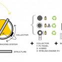 Rawlemon: Generador Esférico mejora la eficiencia de los paneles solares en un 35% Concepto