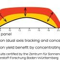 Rawlemon: Generador Esférico mejora la eficiencia de los paneles solares en un 35% Rendimiento Diario
