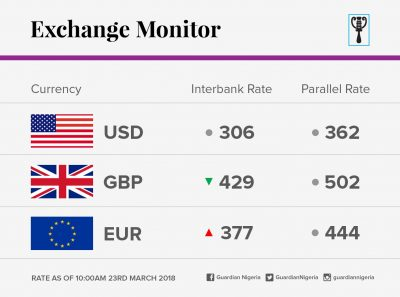 Exchange Rate For 23rd March 2018