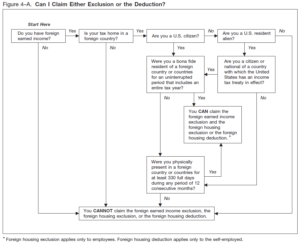 Earned Income Credit Flow Chart