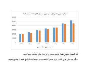 مقدار تولید سیمان در ایران نمودار ستونی