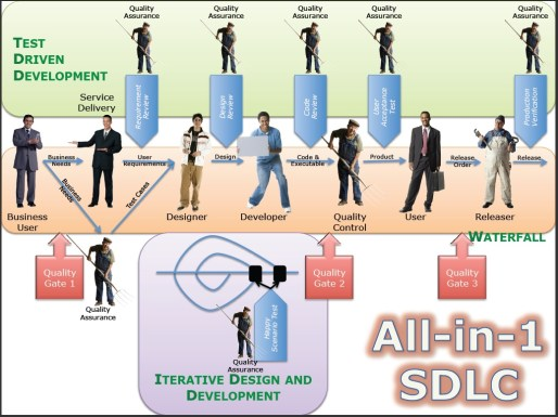 All-In-One Software Development Life Cycle