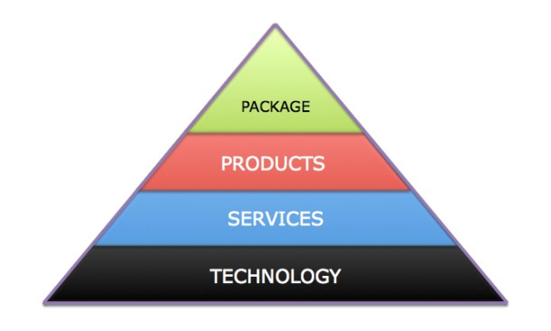 Technology to Product