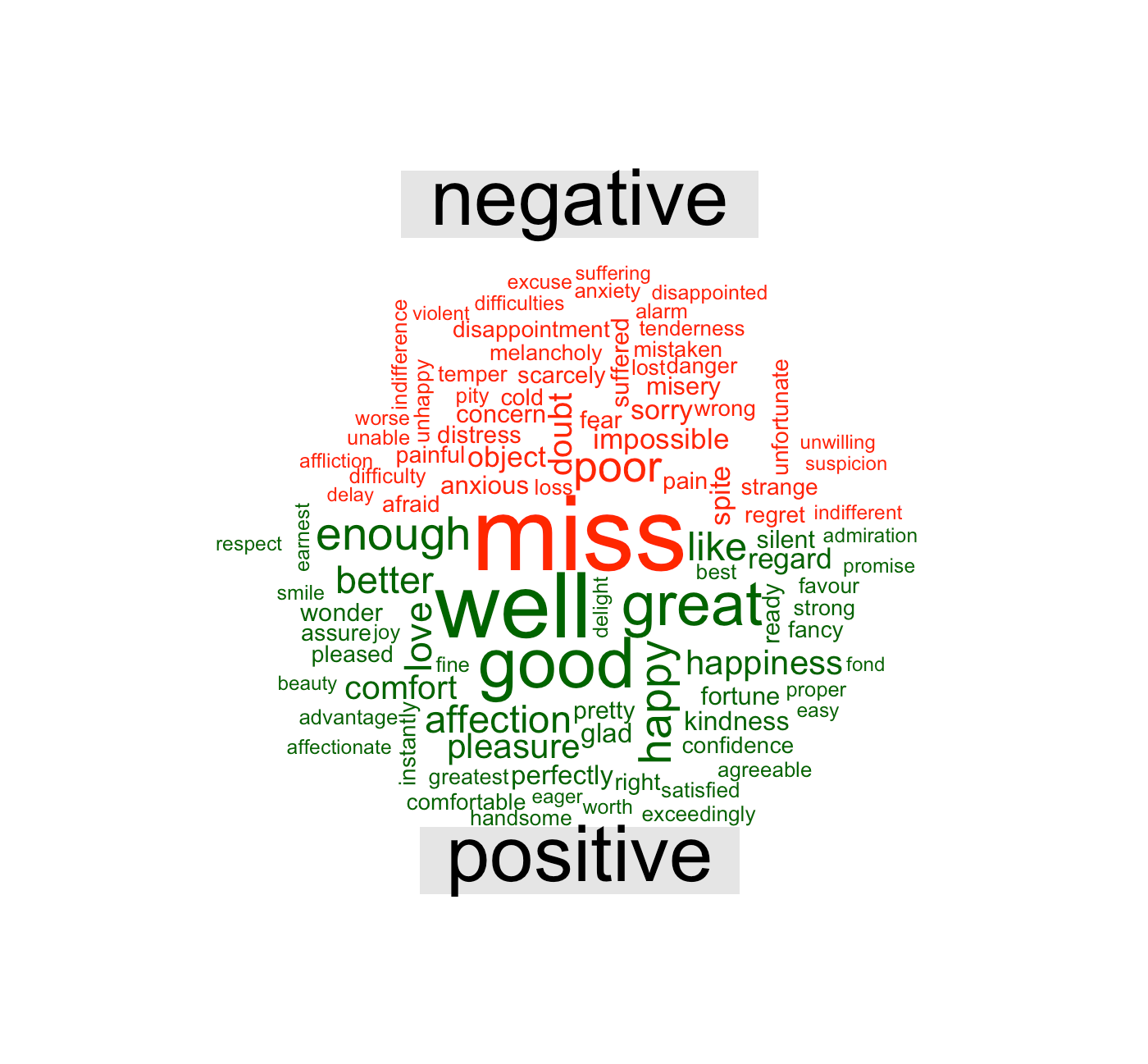 Sentiment Analysis – Code