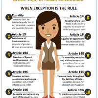 Article 15(3) of Indian Constitution: When Exception is the rule