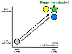 BJ Fogg's Behavior Model