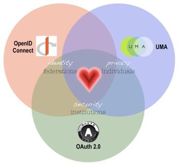 openid-heart Venn diagram
