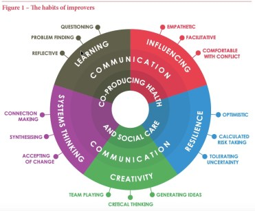 """Habits of an Improver"" wheel"