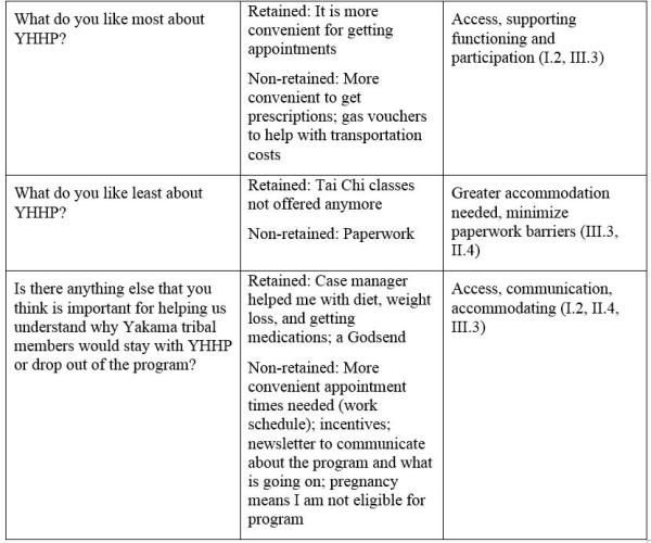 Table 1. Questions and key themes for YHHP participant focus groups (retained and non-retained).
