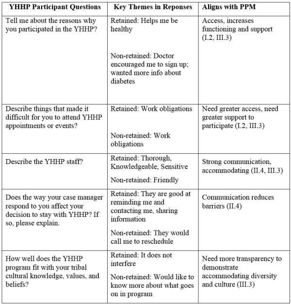 Jacobs et al Table 1