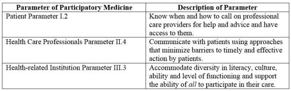 Table 3. Parameters that inform the features of American Indian participatory medical model in YHHP.