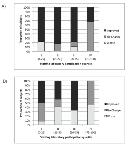 Figure 3: Analysis comparing the proportional response (Improved, No Change or Worse) in participation by starting quartile of laboratory completion in the TM group (A) compared to the Non-TM (ΦTM) group (B). There was a significant association between starting quartile and change in participation by group (p=.002).