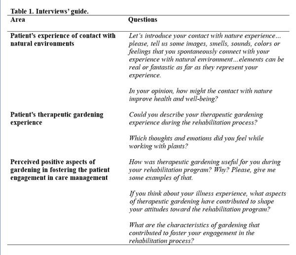 Barello et al Table 1