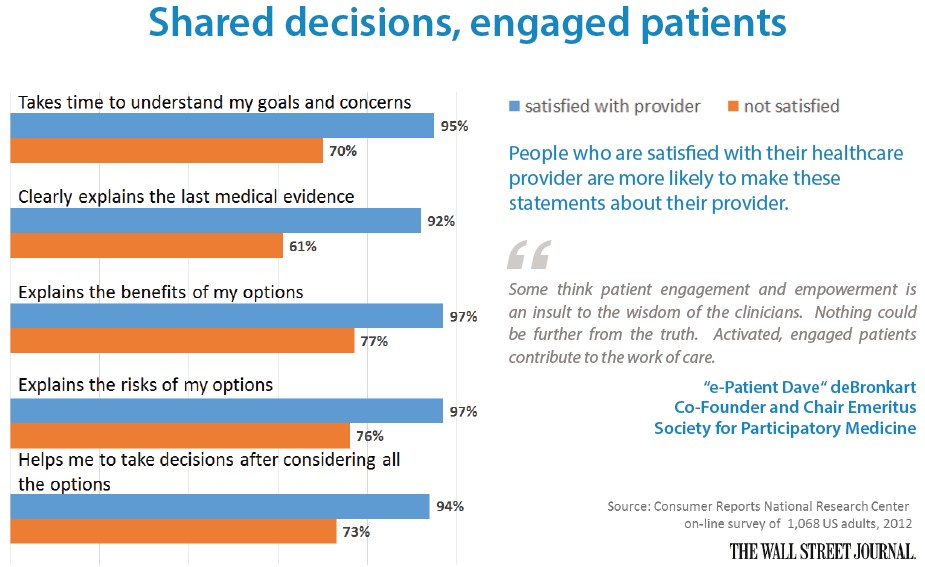 Shared decisions, engaged patients