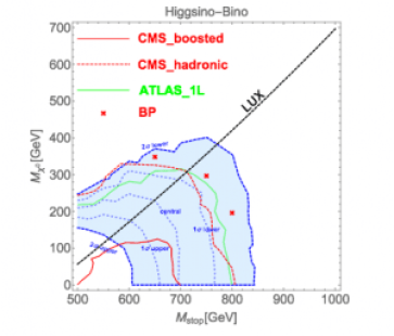 Figure 4: 2 sigma preferred region and exclusion limits for the Bino LSP and Higgsino NLSP model with benchmark points and LUX exclusion limit