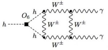 Figure 2: Two loop contributions to Higgs decays to pairs of photons. The box indicates the Higgs self interaction we are interested in.