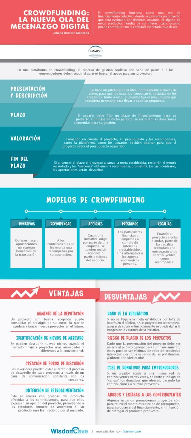 infografia-crowdfunding-mecenazgo-digital