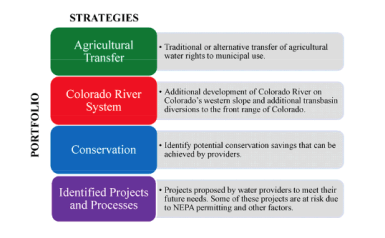 Colorado's portfolio of water supply strategies- not mutually exclusive, of course. Image courtesy CWCB.