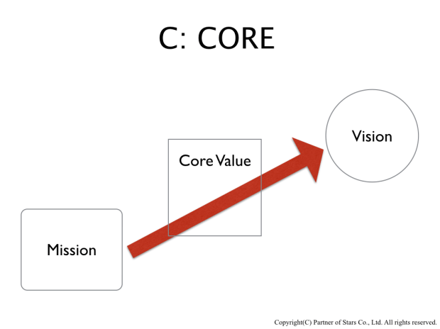 core_fig1