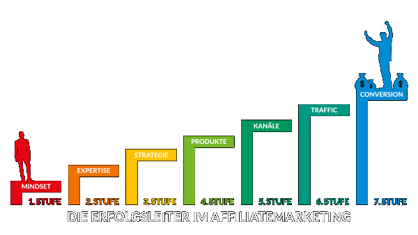 Seminar Affiliatemarketing