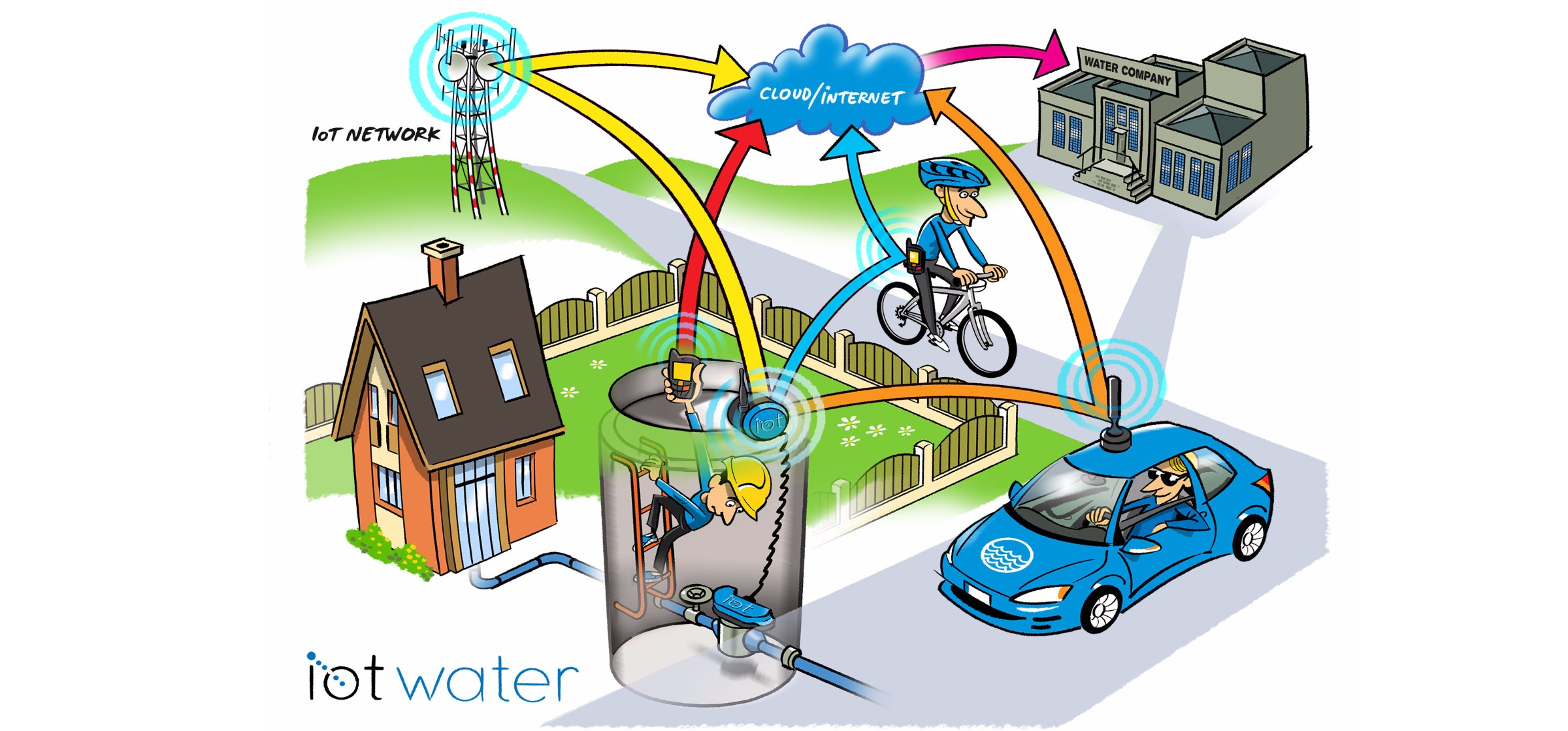Comprehensive Remote Water Meter Reading System