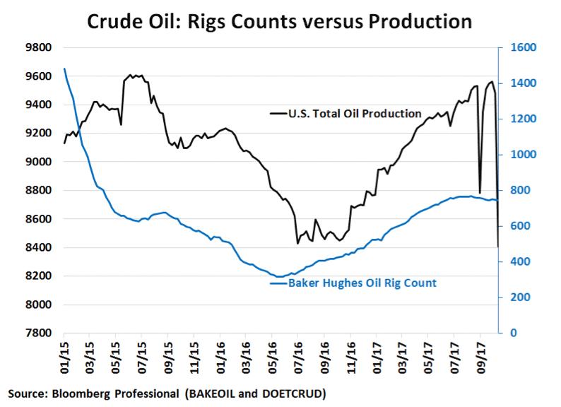 oil figure 1