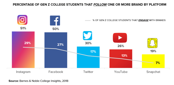 Social Media Usage Among Gen Z College Students