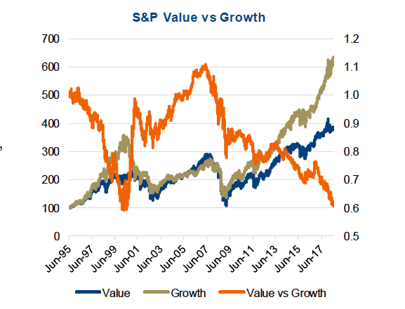 Growth vs Value Investing