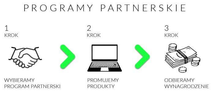 Programy partnerskie jak to działa