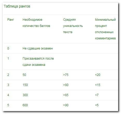 таблица рангов QComment