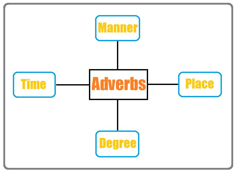 sentence with prepositional phrase diagram old food pyramid adverb: definition and examples   part of speech