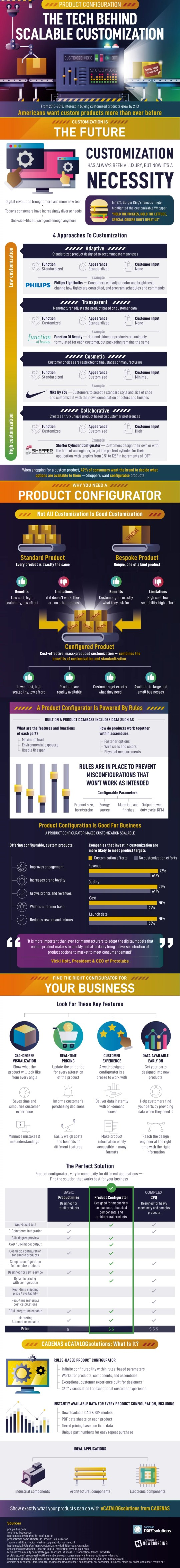 An infographic detailing how a product configurator can enable scalable customization.
