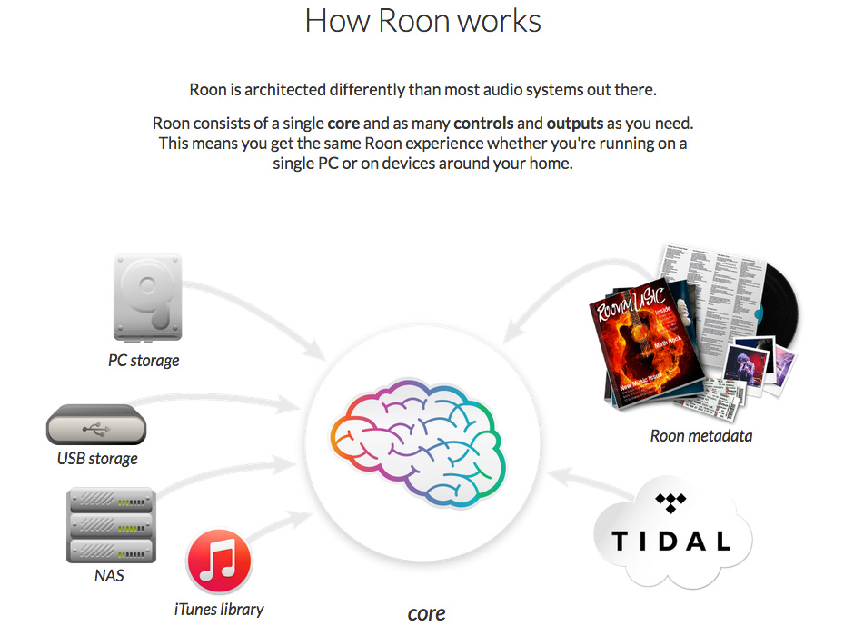 roon-works