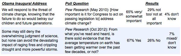 Progressive Poll 2