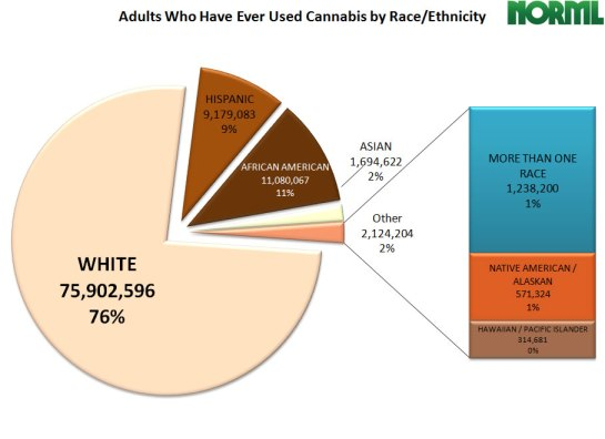 marijuana statistics: by deomgraphic