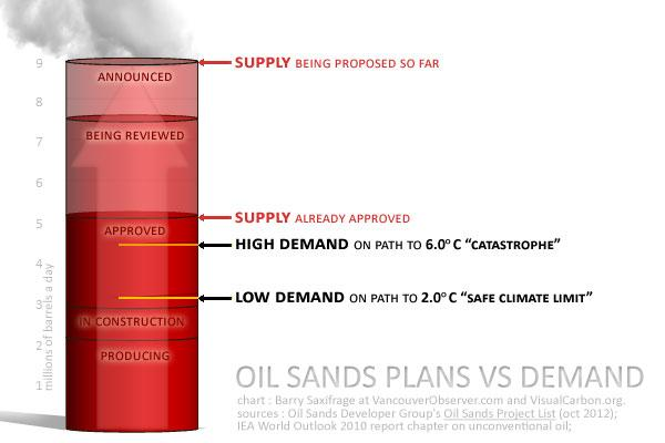 Keystone XL Pipeline and tar sand environmental effects