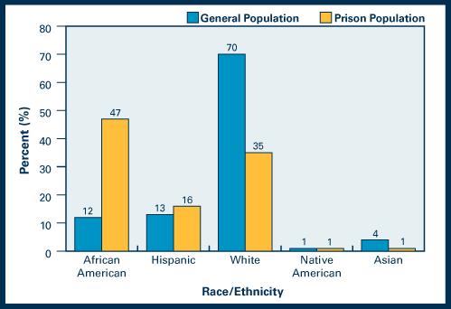 African American Statistics