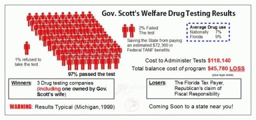 corrected-Florida-welfare-drug-testing-image