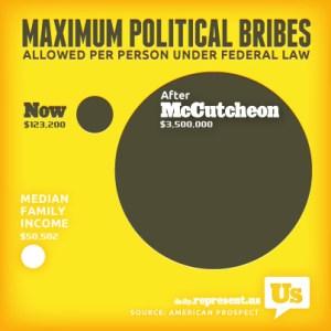 McCutcheon, bribes
