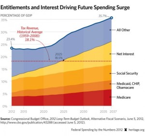 Projected Entitlement Spending Costs