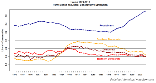 Polarization Trends in the House, Political Polarization