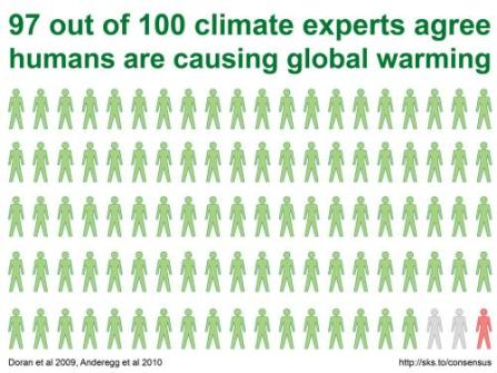 climate change statistics, global warming is real