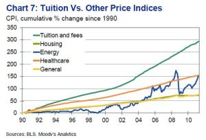 Higher Education Costs, chart