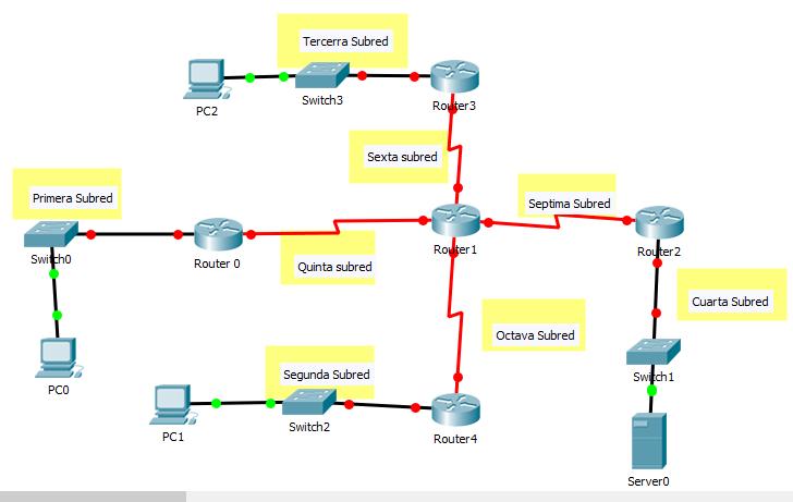 Ejercicios resueltos de enrutamiento estático y VLSM con Cisco ...