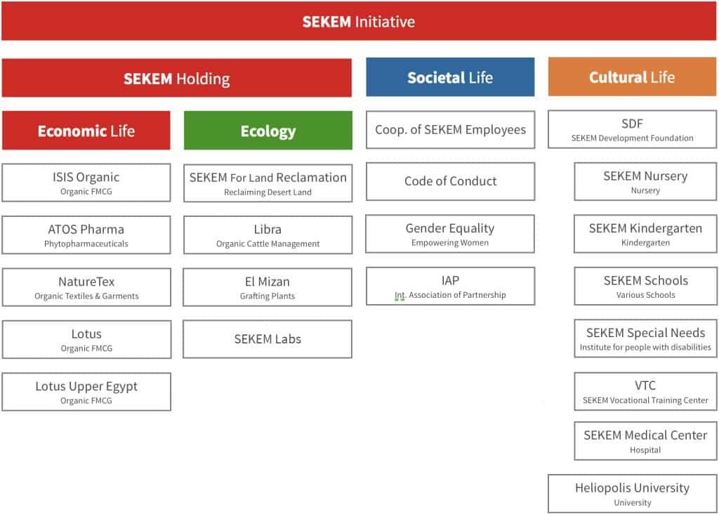 un schéma de structure mise en place à Sekem, ferme en agroecologie en Egypte