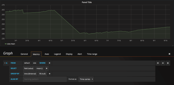 Grafana dashboard showing mean size