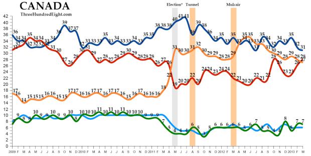 Azul (conservadores), Rojo (liberales), Naranja (NDP)