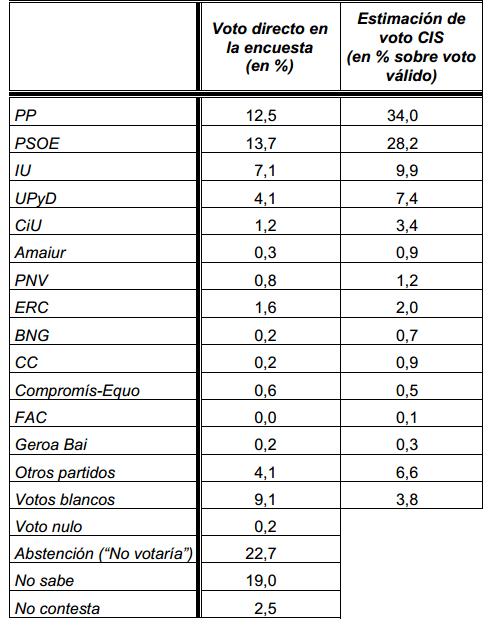 Barómetro del CIS Mayo