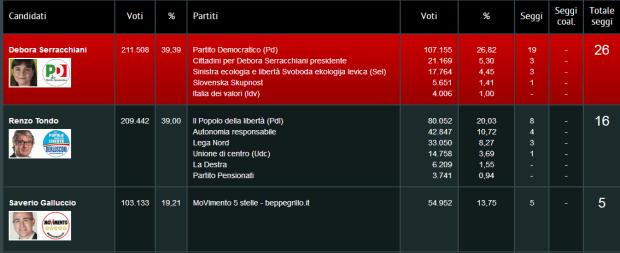 Resultados elecciones Friuli Venezia Giulia
